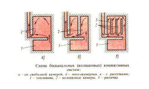 Схемы колпаковых печей