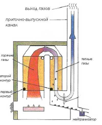Как сделать экономнее газовый котел