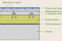 Схема крепления труб в водяном поле