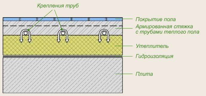 Схема крепления труб в водяном