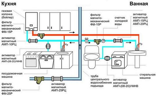Схема монтажа газовой колонки.