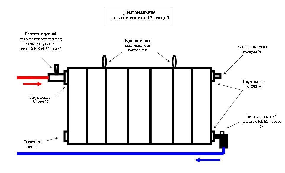 Схема монтажа радиаторов