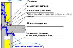 Схема нарушения герметичности швов