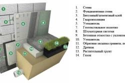 Схема наружного утепления фундамента