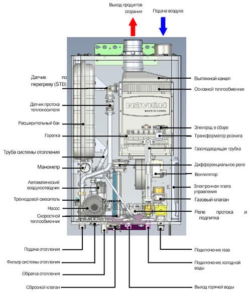 Чистка газового котла навьен