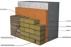 Схема отделки фасада дома газобетонным кирпичом и облицовочным камнем