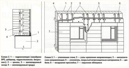 Схема облицовки и утепления дома