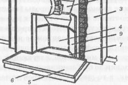 Схема облицовки камина