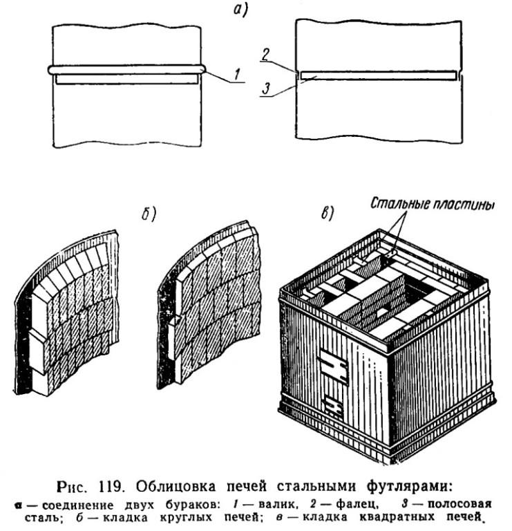 Схема облицовки печи стальным
