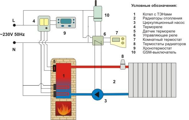 Отопление в частном доме своими руками газом