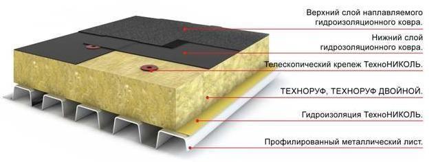 Теплоизоляция греющей плиты