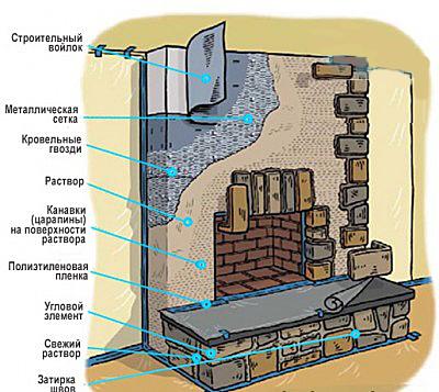 Схема отделки каминной печи