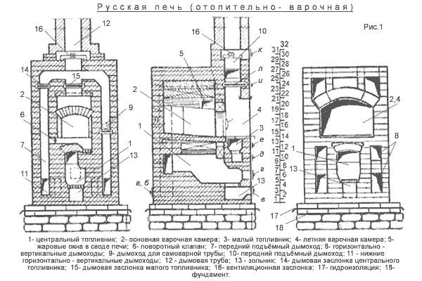 Русская печь своими руками схема