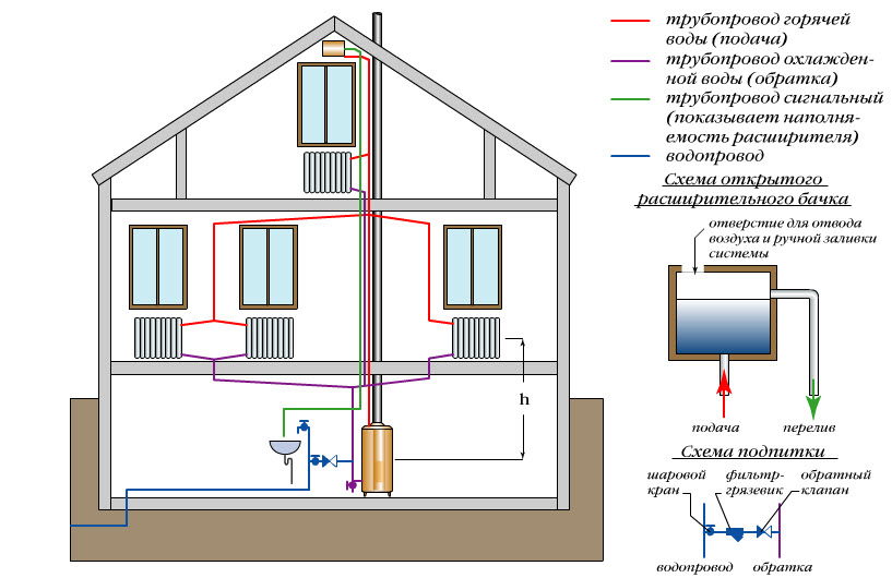 Calcul puissance chauffage cheminee travaux de renovation for Calcul puissance chauffage central
