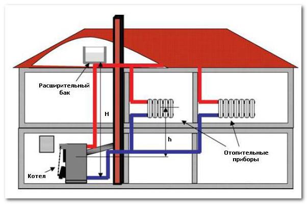 Установка газовых котлов отопления своими руками