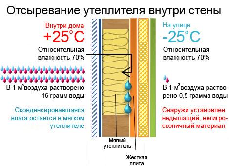 Схема отсыревания утеплителя