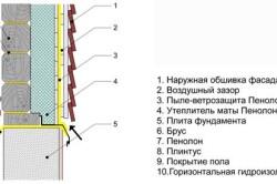Схема пароизоляции фасада деревянного дома