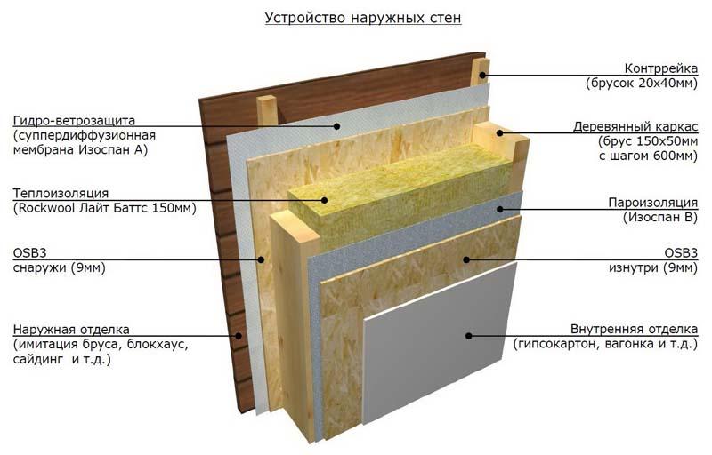 Схема пароизоляции стен деревянного дома
