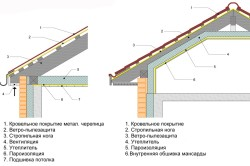 Схема пароизоляции стен и кровли