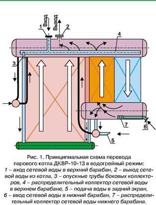 инструкция по консервации водогрейных котлов - фото 5