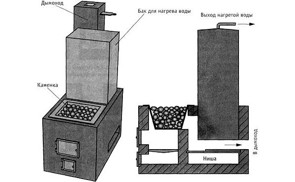 Схема печи-каменки для бани