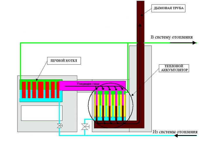 Схема печной системы отопления