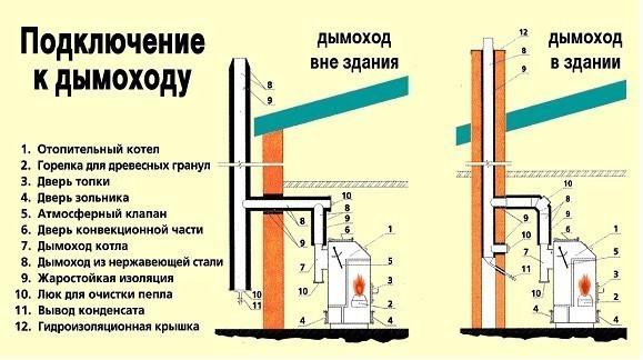 Схема подключения к дымоходу.