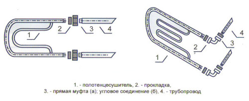 Схема подключения полотенцесушителя из нержавеющей стали