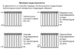 Схема примеров подсоединения радиаторов