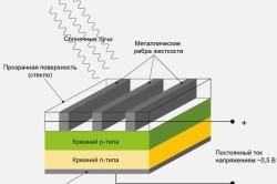 Схема принципа работы и устройства солнечной батареи.