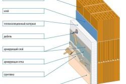 Схема простого способа утепления фасада дома