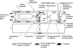 Схема дизельной тепловой пушки