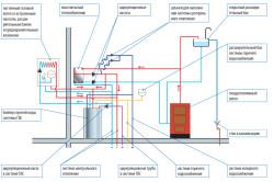 Схема работы газового котла с открытым контуром