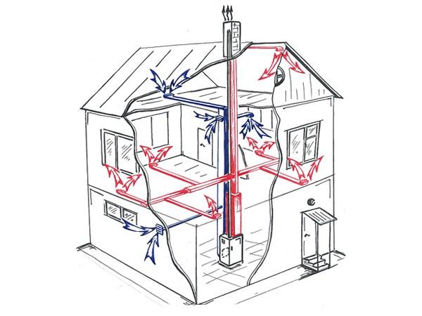 Схема работы газового отопления