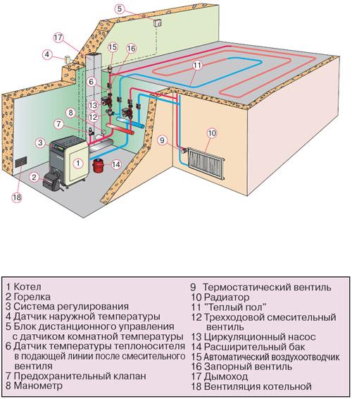 Схема работы напольного