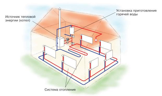 Схема работы отопительного котла