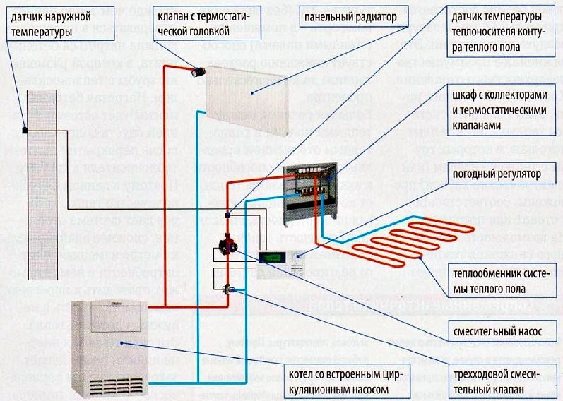 Отопление частного дома схемы видео теплый пол