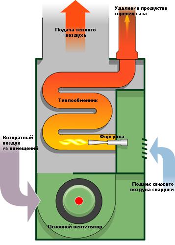 инструкция по консервации водогрейных котлов - фото 2