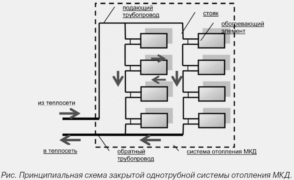 Схема работы закрытой системы