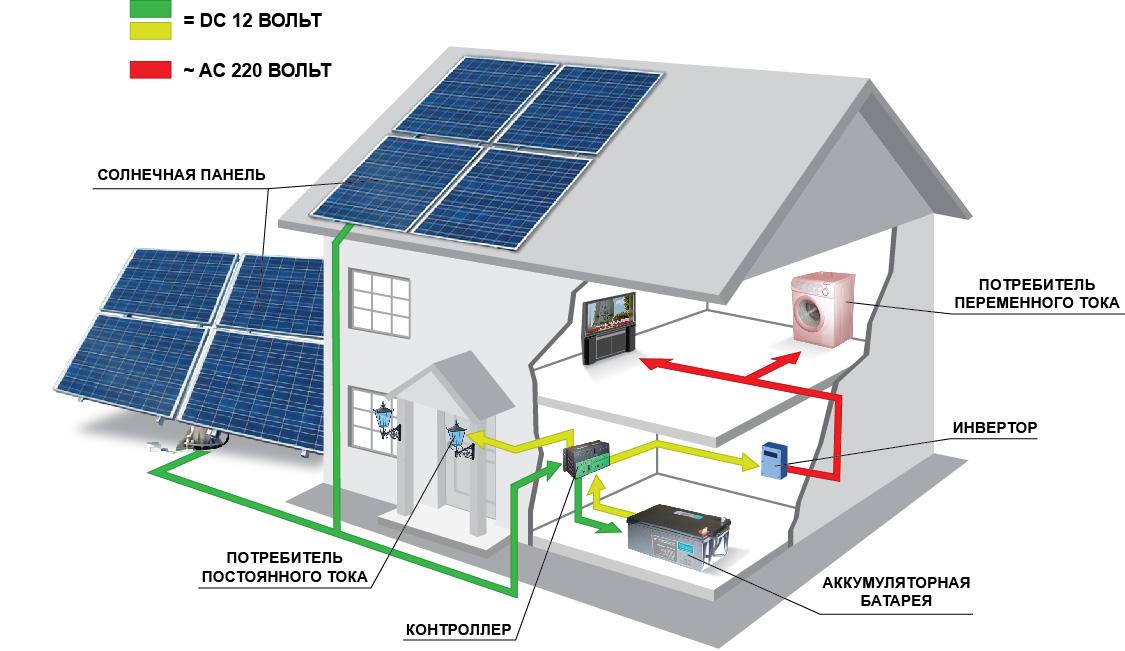 солнечных батарей .