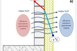Схема распределение температуры по толщине стены, при утепление стен снаружи