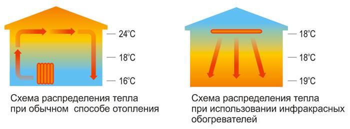 Схема распределения лучей