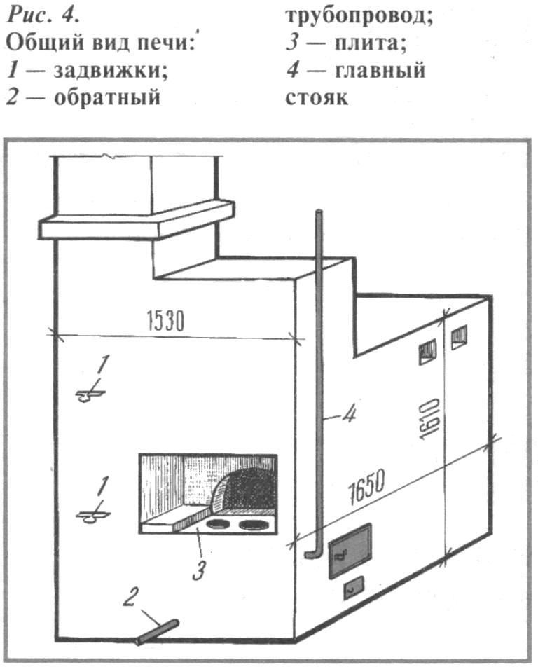 Схема русской печи с