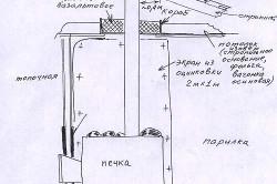 Схема монтажа металлической печи.