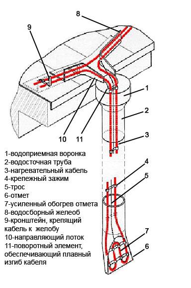 Схема системы обогрева крыши
