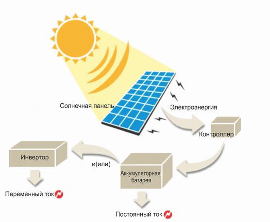 Схема солнечной фотоэлектрической системы