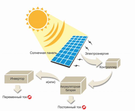 Схема солнечной фотоэлектрической системы.