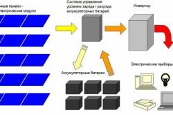 Схема солнечных модулей