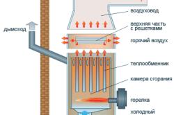 Схема стационарного теплогенератора