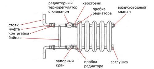 Схема строения радиатора отопления.